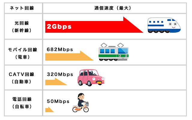 ネット回線速度の比較