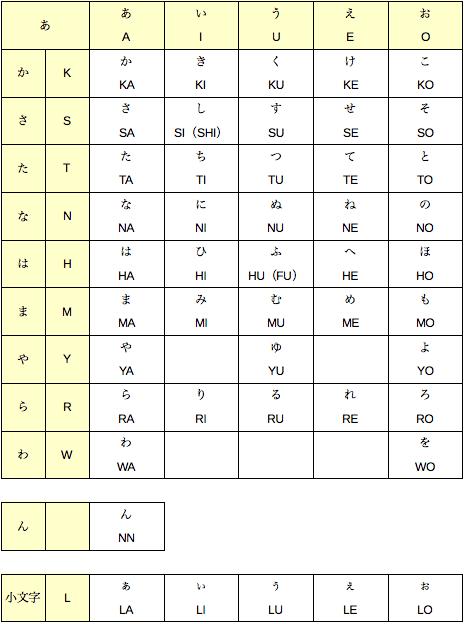 ローマ字 ディ の 打ち 方 デュ ローマ字 入力 ローマ字入力「でゅ」「ゎ」