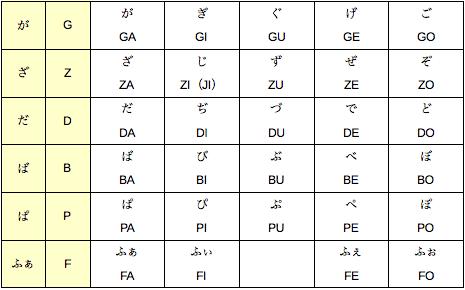 ローマ字 ディ の 打ち 方 ローマ字入力での「ディ(でぃ)」の打ち方は?