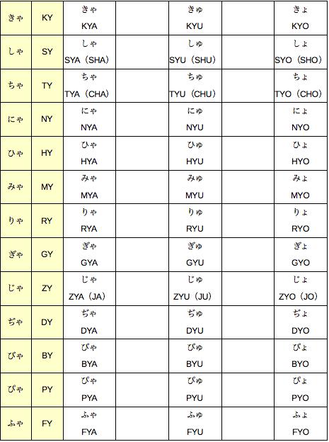 ローマ字 ディ の 打ち 方 【初心者向け】パソコン打ち方講座 ローマ字・記号を一覧表で覚えてスキルアップ